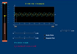 amplitude-and-phase-second-order-i